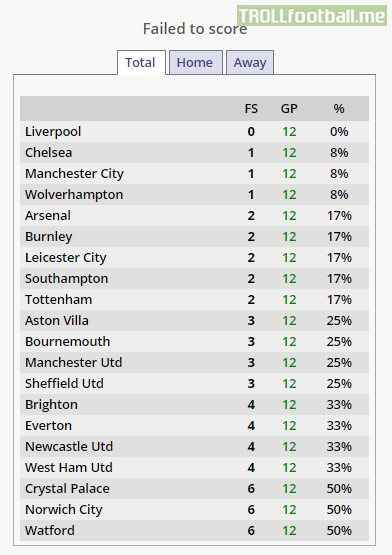 After 12 Premier league matches, Liverpool are the only team that have scored in every single game