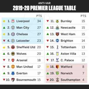 How would the Premier League table look without VAR?