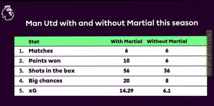 United with/without Martial