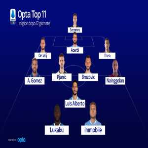 Opta and SkySport Serie A best XI after the first 12 League matches (3-4-1-2): Szczesny; de Vrij, Acerbi, Theo Hernandez; Papu, Pjanic, Brozovic, Nainggolan; Luis Alberto; Lukaku, Immobile