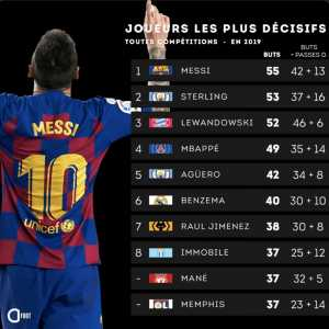 Player with the most goal contributions (goals + assists) in 2019 : Messi (55) Sterling (53) Lewandoski (52) Mbappe (49) Aguero (42)