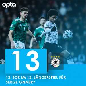 Serge Gnabry has scored 13 goals in his 13 caps for Germany - He is the first German to do so since Gerd Müller 50 years ago. [Opta]