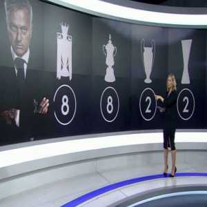 Sky Sports News: Mourinho won champions league twice, of course with Chelsea and Inter