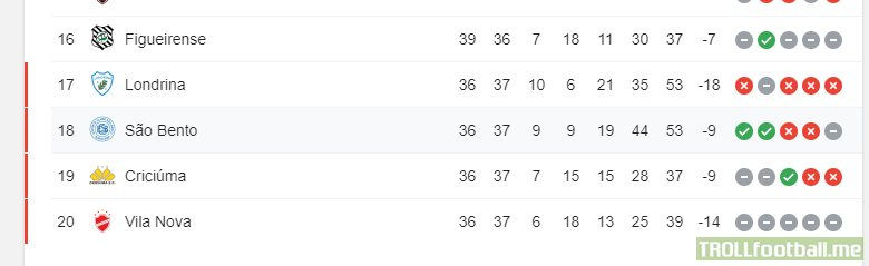 Curious situation in the Brazilian Série B: a single game can relegate 4 teams at once