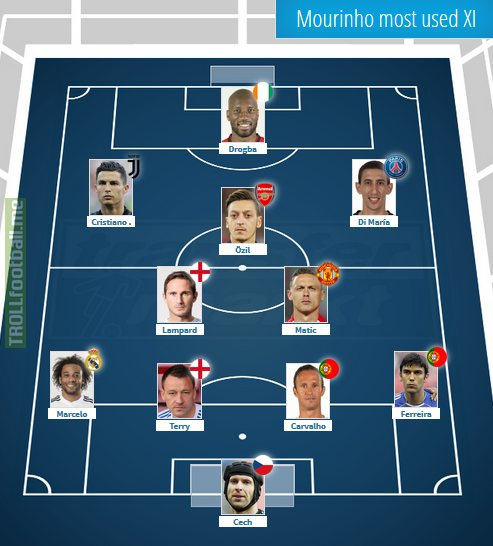 Mourinho's most played XI