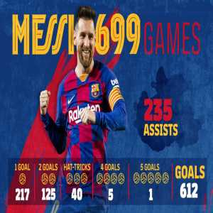 Breakdown of Lionel Messi's 699 senior club appearances