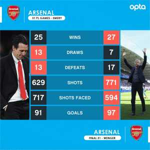 88 - Arsenal won exactly the same number of points in Emery's 51 Premier League games as they did in Wenger's final 51 games