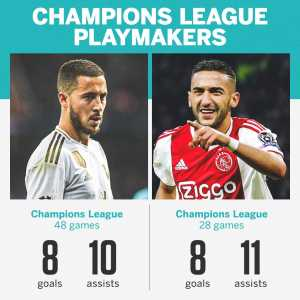 Hakim Ziyech has now got better Champions League numbers than Eden Hazard in 20 fewer games. Hazard 48 CL games, 8 goals, 10 assists. Ziyech 28 CL games, 8 goals, 11 assists. Source: UEFA + ESPN
