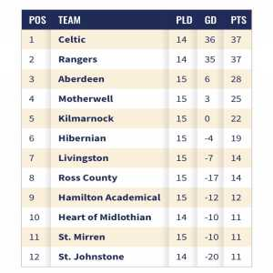After 14 games, only 1 goal separates Celtic and Rangers at top of the SPFL in one of the closest title races in years. Celtic are aiming to win a record-equalling 9th league title in a row. Both clubs are also top of their respective Europa League groups, and competing for all domestic trophies.
