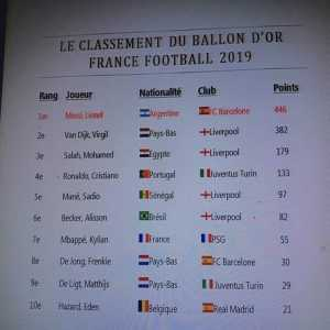 Ballon d'Or ranking leaked : Messi 1st, Van Dijk 2nd and Salah 3rd.
