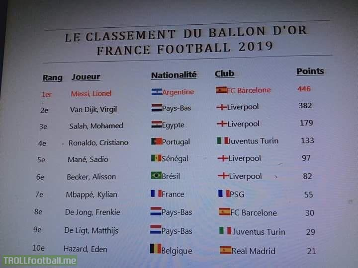 Rumored leak in Ballon d'Or votes. Messi, VVD and Salah TOP3.