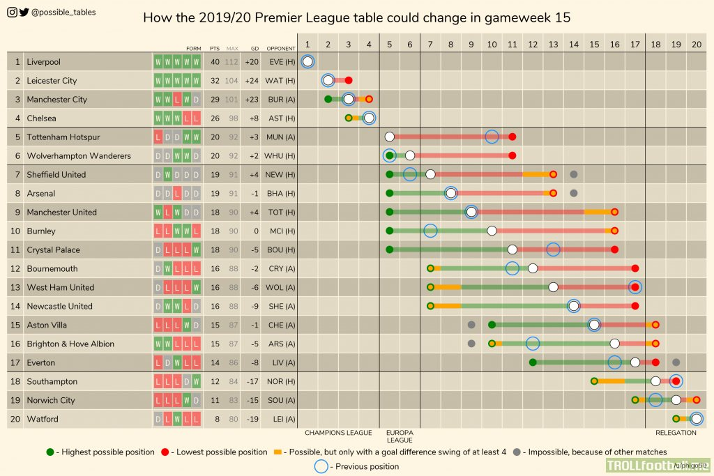 How the 2019/20 Premier League table could change in gameweek 15.