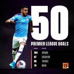 Riyad Mahrez becomes only the ninth African to score 50 Premier League goal, first Algerian.