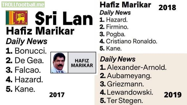 Sri Lankan journalist's Ballon d'Or votes in 2017, 2018, 2019