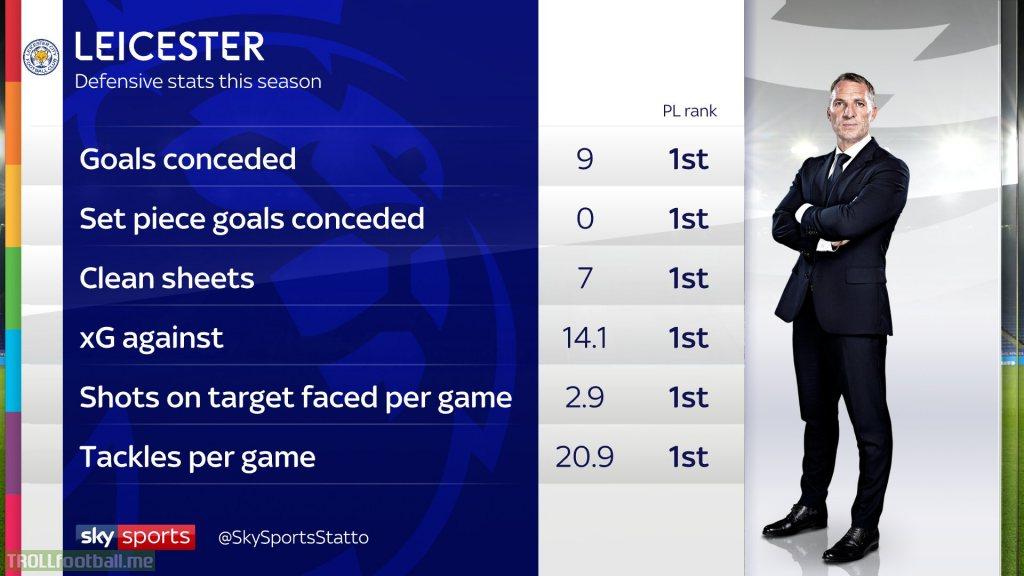 Leicester City's defensive statistics this season