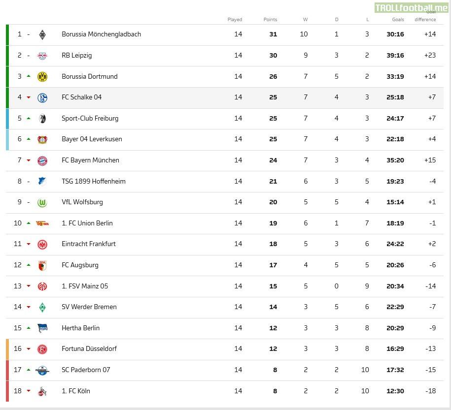 Bundesliga table after Matchday 14