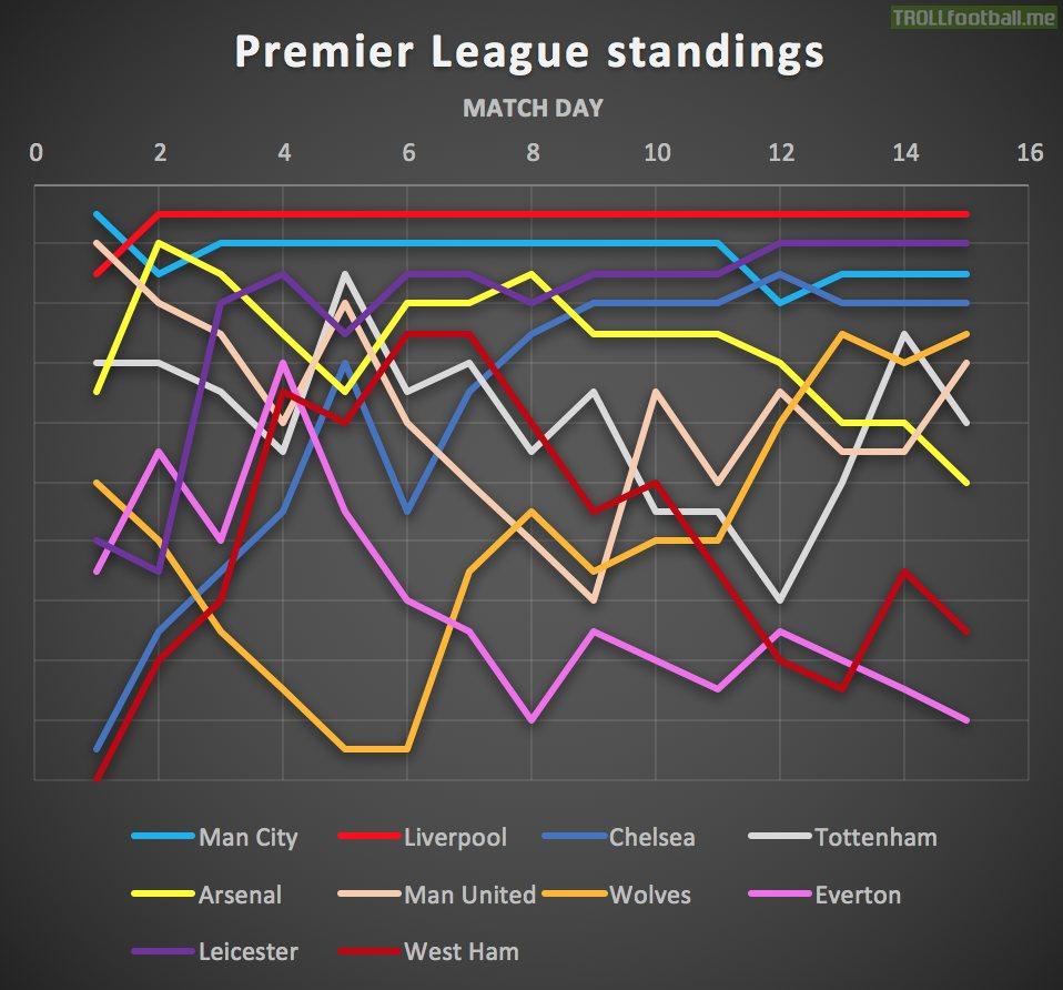 OC Premier League standings progression for last season ...