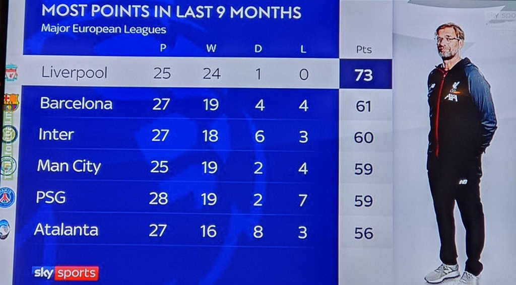 Top 6 European teams with most points in the last 9 months