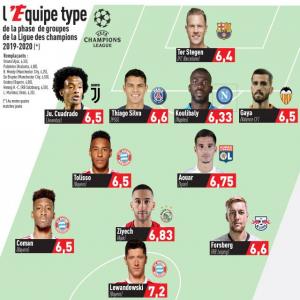 L'Équipe Champions League Team of the Group Stages. Top 3 players: 1. Robert Lewandowski (Bayern). 2. Hakim Ziyech (Ajax). 3. Houssem Aouar (Lyon).