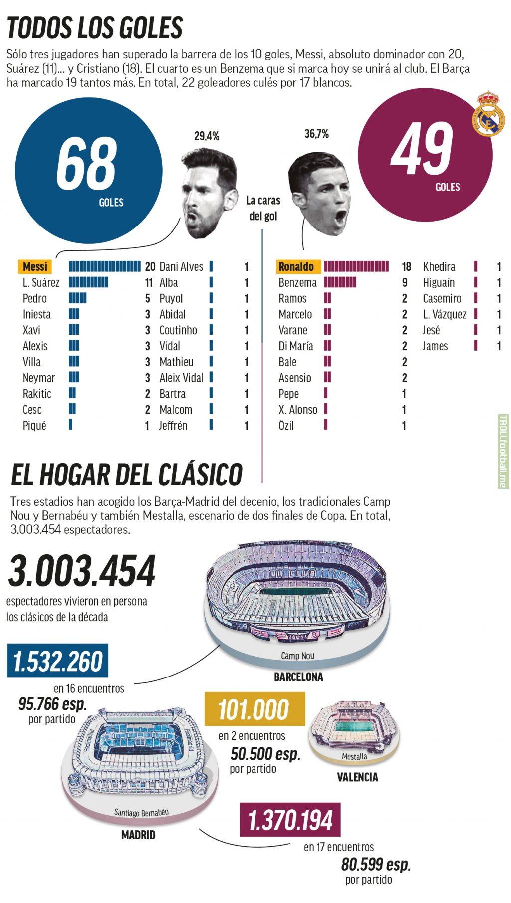 El Classic goals and assists from 2010s (Messi 20, Suarez 11, Ronaldo 18, Benzema 9.)