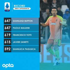Gianluigi Buffon equals Paolo Maldini's record of 647 Serie A appearances