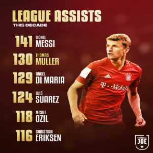 Only Lionel Messi has more assists this decade in Europe's top 5 leagues than Thomas Muller.