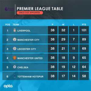 After Ole Gunnar Solskjaer's first year in charge only three teams have won more points than Manchester United; Liverpool (101), Manchester City (89) & Leicester City (69)