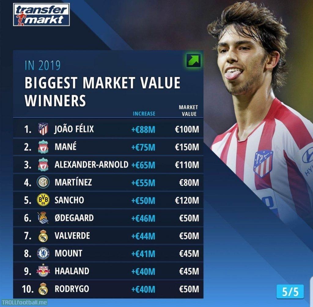 Transfermarkt Com Has Published The Biggest Market Value Winners In Football In 2019 Troll Football