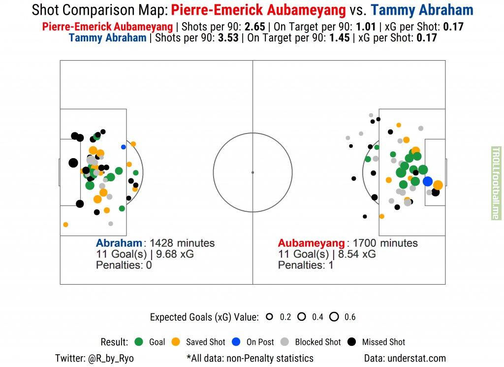 [OC] Shot Comparison Map: Pierre-Emerick Aubameyang vs. Tammy Abraham