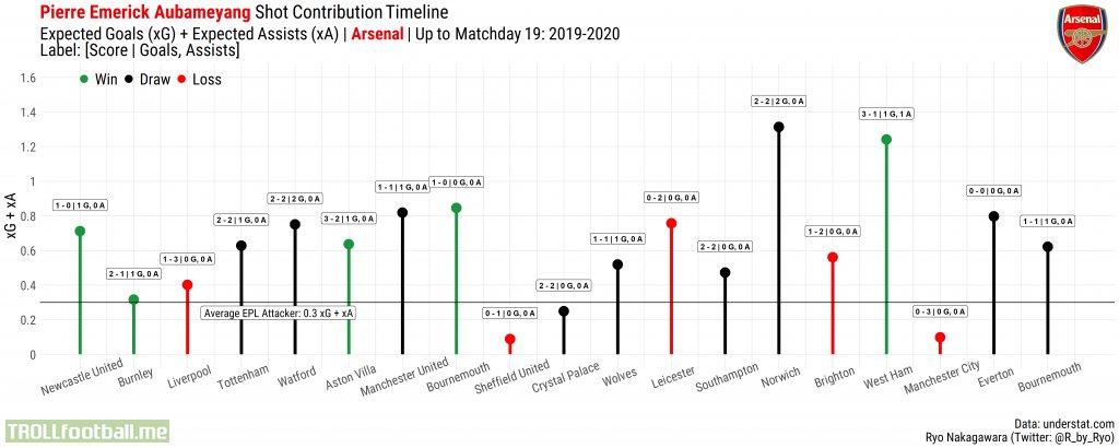 [OC] Shot Contribution Timeline: Pierre-Emerick Aubameyang