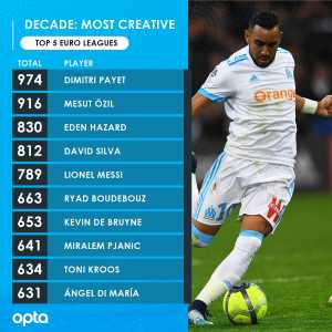 Dimitri Payet created more goalscoring chances (974) than any other player within the top five European leagues in this decade; 58 more than the next best, Mesut Ozil (916)