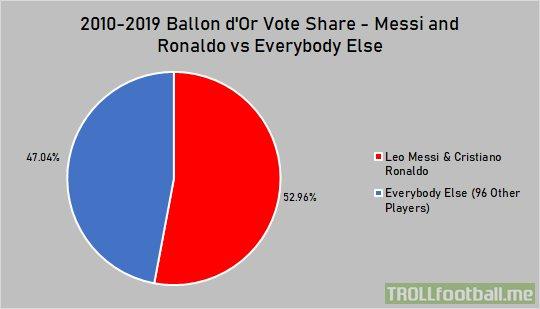 Ballon d'Or vote share in the decade.