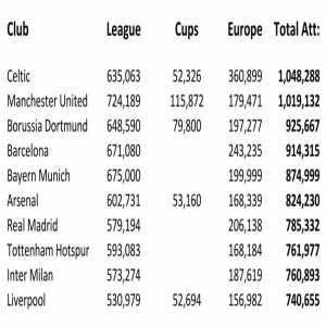 Celtic have had more fans through gates than any other club in Europe in 2019-20 and one of only two clubs who've broken the One Million fan barrier in all competitions. Top 10 #Celtic #ManUtd #Dortmund #Barcelona #BayernMunich #Arsenal #RealMadrid #Spurs #InterMilan #Liverpool