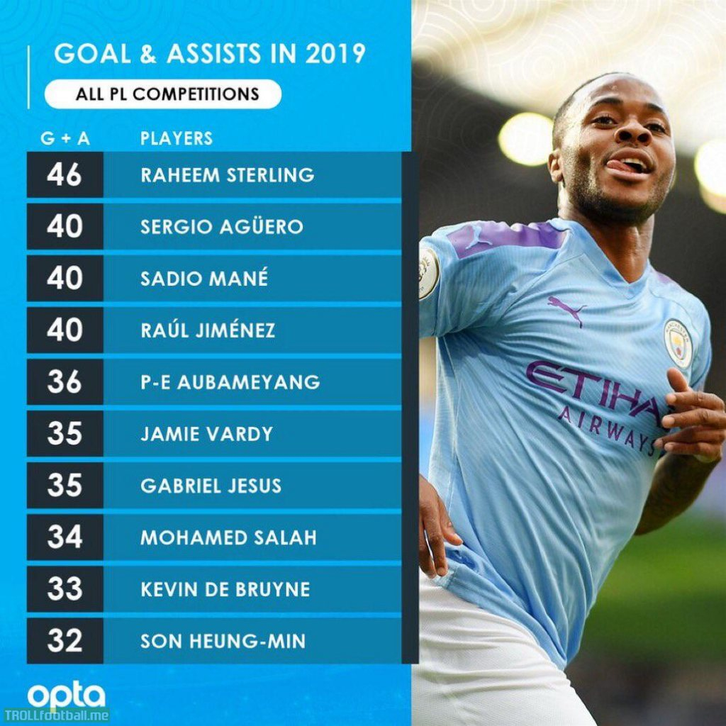 Premier League Goal+Assists for the 2019 calendar year