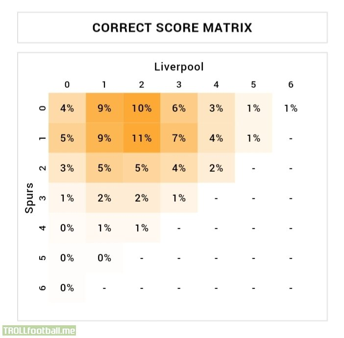 "2-1 Liverpool is the ""most probable"" scoreline at Tottenham, according to the Stats Insider model"