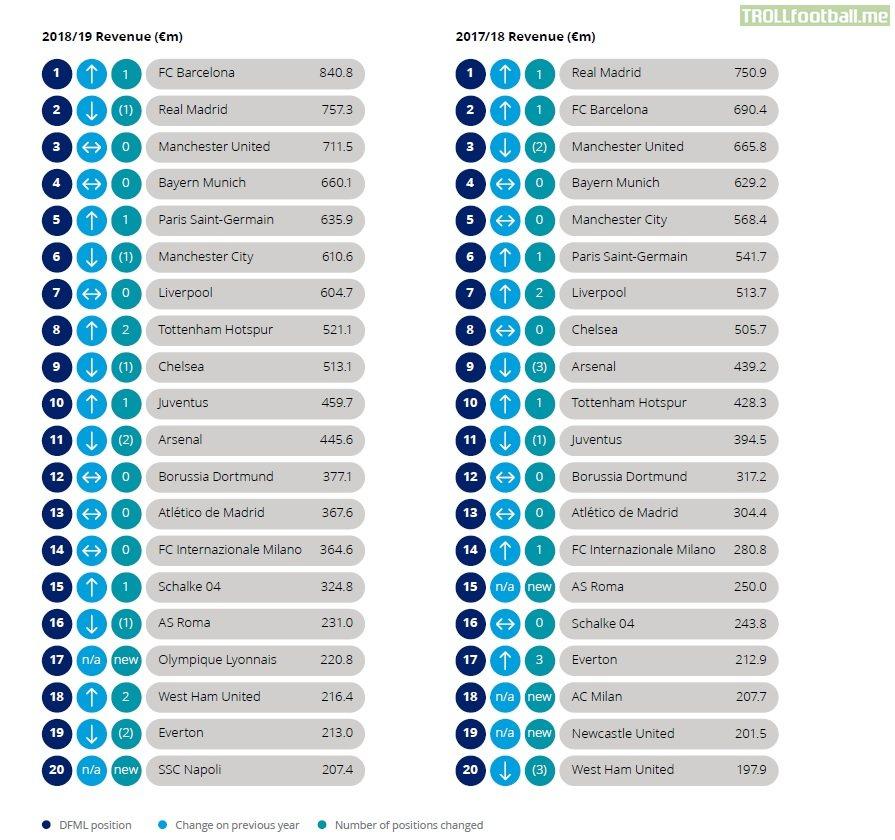 Deloitte football money league 2020
