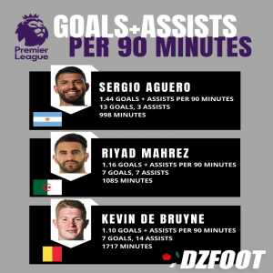 Manchester City trio of Sergio Aguero, Riyad Mahrez & Kevin De Bruyne lead the Premier League in goals and assists per 90 minutes
