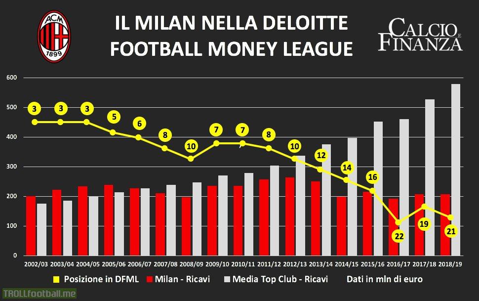 AC Milan's revenue stagnation