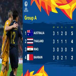 Australia and Thailand qualified into the Quarter-finals of the AFC U23 championship (AFC Olympics qualification). Iraq and Bahrain eliminated.