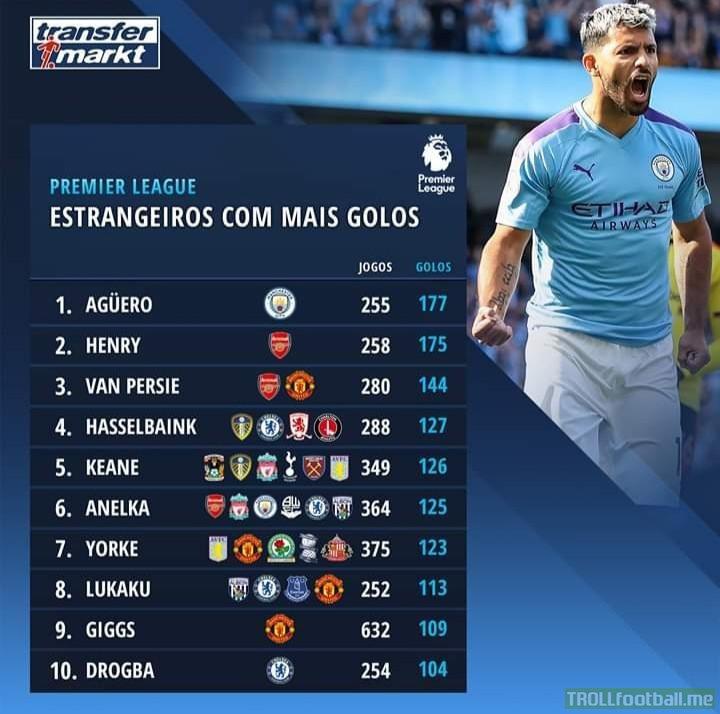 Premier League's Top Foreign Goalscorers