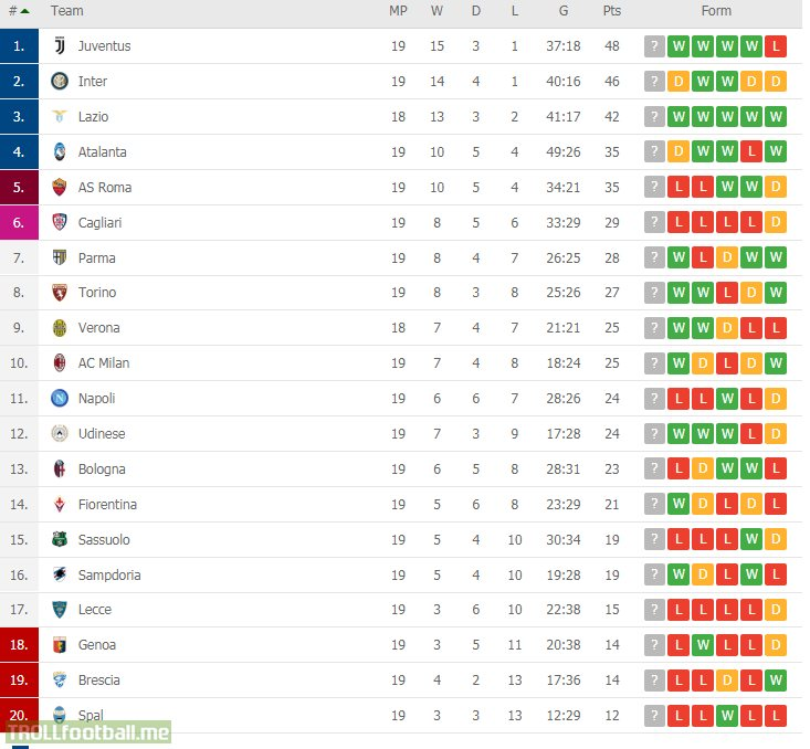 Serie A table after the first half of the season.