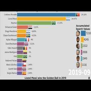 Evolution of Most Googled Footballers 2004 - 2020