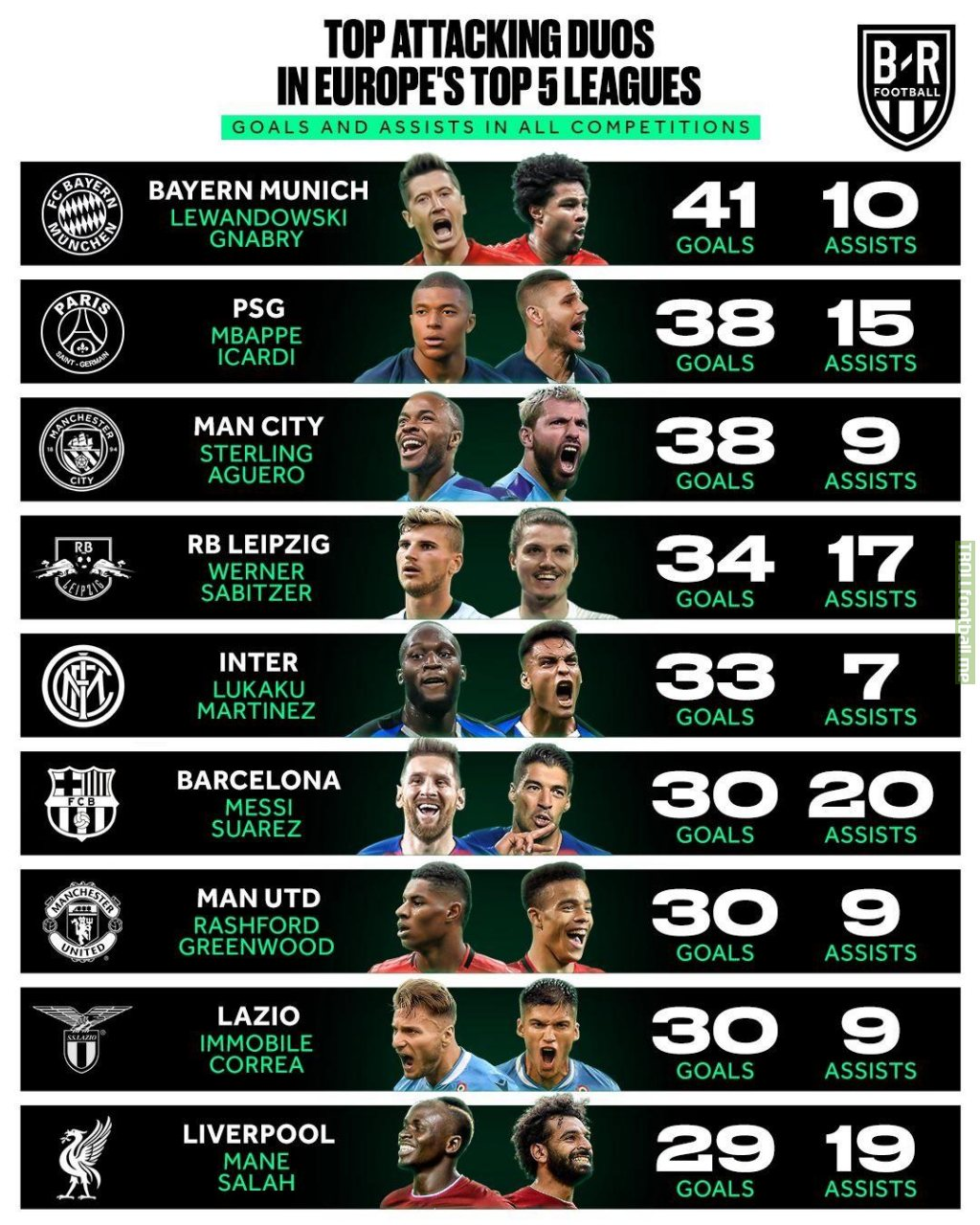 Top Attacking Duos in Europe's Top 5 Leagues