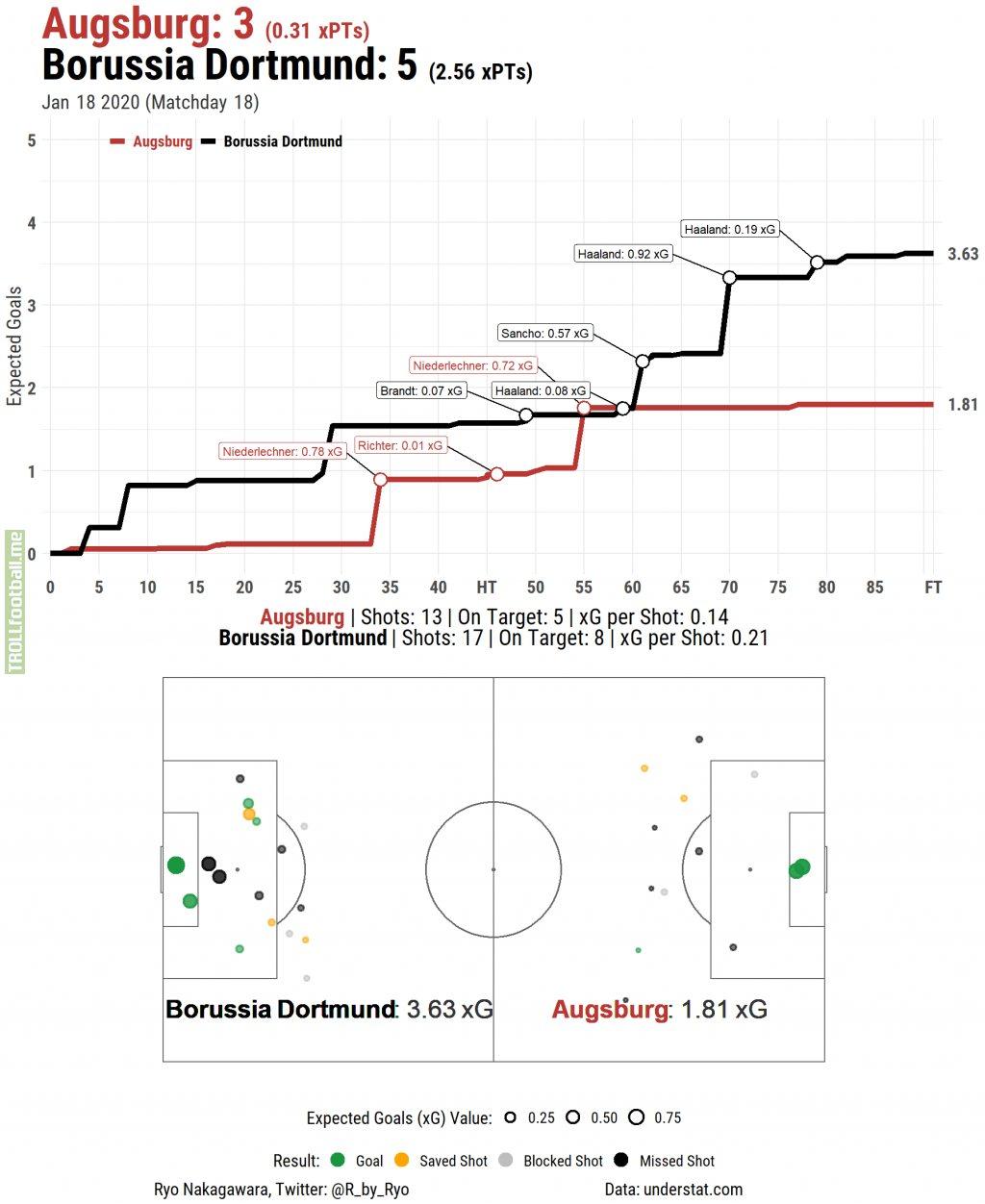[OC] xG Timeline & Shot Map for FC Augsburg [3] - [5] Borussia Dortmund (January 18th, 2020)