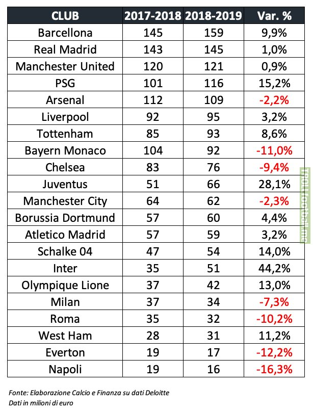 Stadium revenues: Italy far from the big names. Barça, Real Madrid, Manchester United, PSG and Arsenal at the top