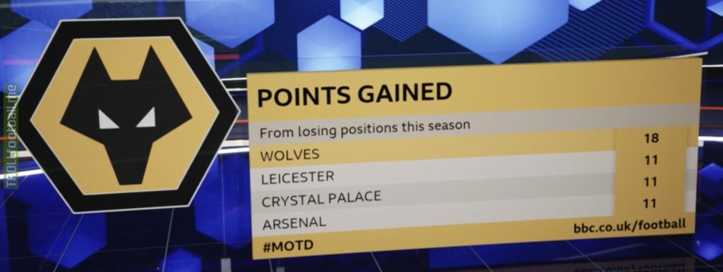 Points gained from losing positions this season in the Premier League