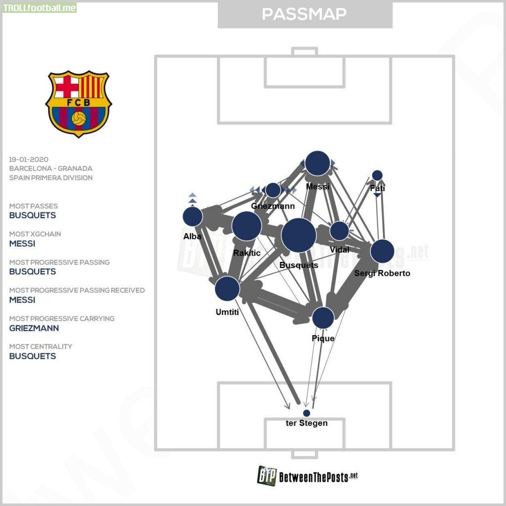 Barcelona's passmap vs Granada [Source: BetweenThePosts.net]