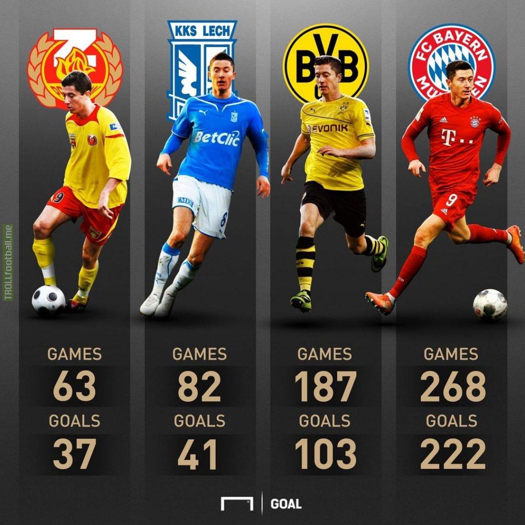 Robert Lewandowski   600 Club Games   403 Club Goals