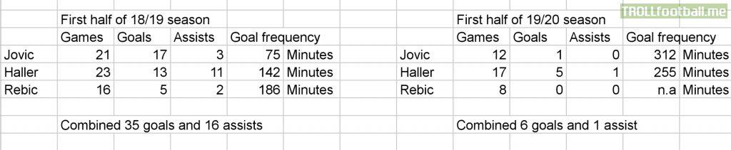 Luka Jovic, Sebastien Haller and Ante Rebic, this season compared to last season.