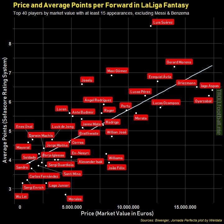 Price and Average Points per Forward in LaLiga Fantasy
